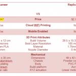 Buccaneer 3d принтер vs MakerBot Replicator 2