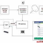 Мониторинг процесса 3D печати
