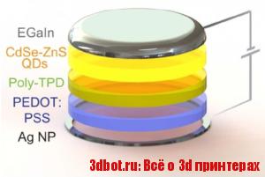 На 3D принтере напечатали контактные линзы с OLED-дисплеем