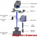 Гибридный стереолитографический 3D принтер для печати высокопрочными полимерами